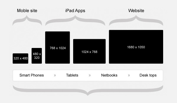 design sizes for iPhone mobile device